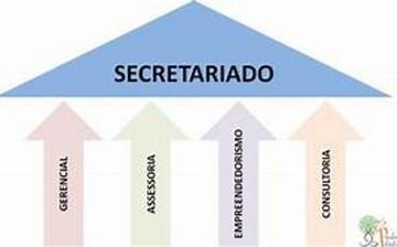 OS QUATROS PILARES DO PROFISSIONAL DE SECRETARIADO EXECUTIVO.