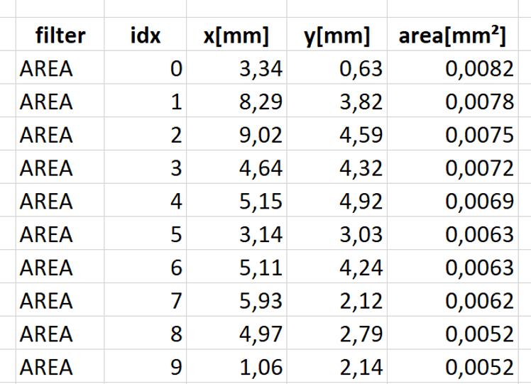 Automatisch erstellte Liste aller bei der Prüfung von Klebstoffresten von der Bilderkennung erfassten Objekte. Anwendung Fa. Robomat