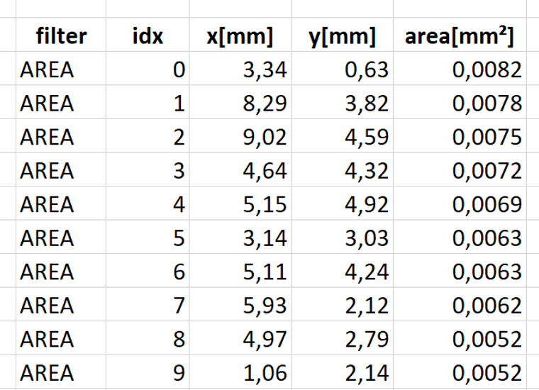 Table of leaks found in a filter, automatically generated by image recognition, shows the area and position of all leaks sorted by size. Application vision system made by www.Robomat.eu