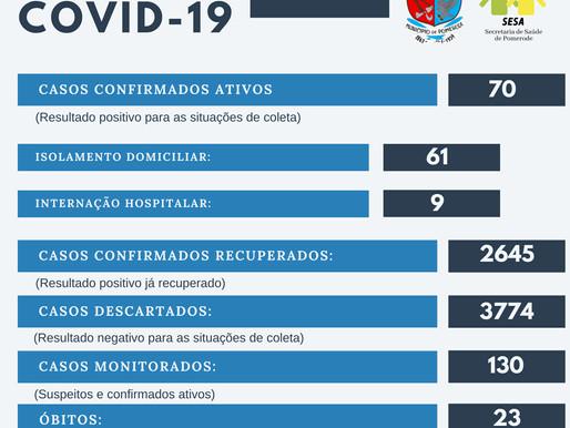 Cai para 70 os casos ativos de Covid-19 em Pomerode
