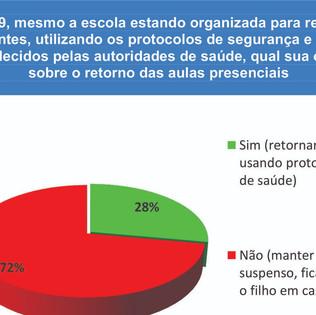 72% dos pais são contrários à volta das aulas presenciais