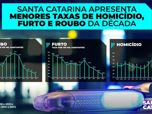 Santa Catarina apresenta as menores taxas de homicídio, furto e roubo da década