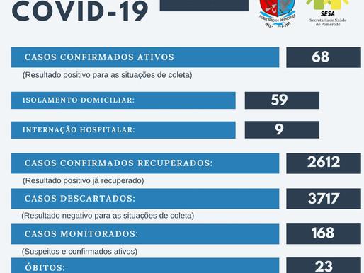 Cai para 68 os casos ativos pelo Covid-19 em Pomerode