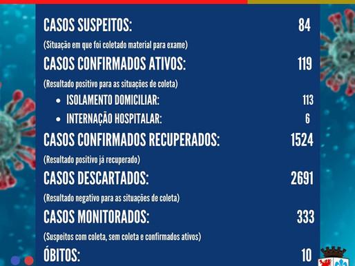 Pomerode confirma 31 casos recuperados e 16 novos casos de Covid-19