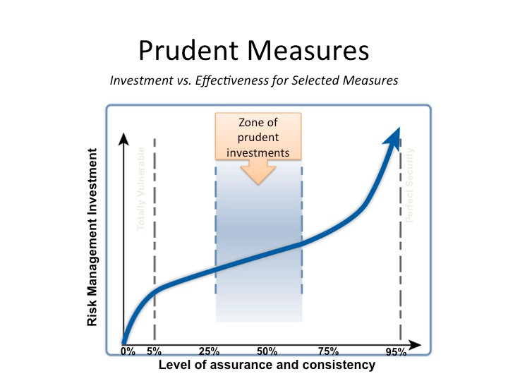 Prudent zone for investment