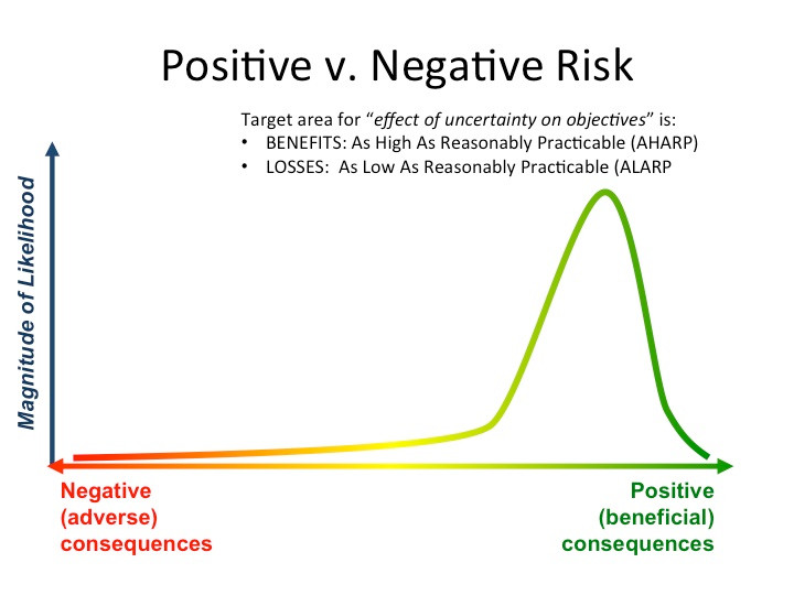 Optimizing positive versus negative risk