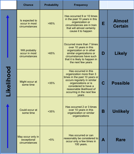 Table 1: Expressing Likelihood