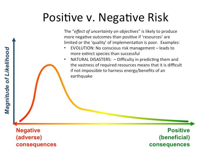 Positive versus negative risk