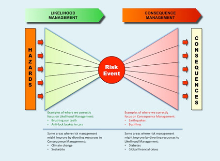 Likelihood versus consequence management...