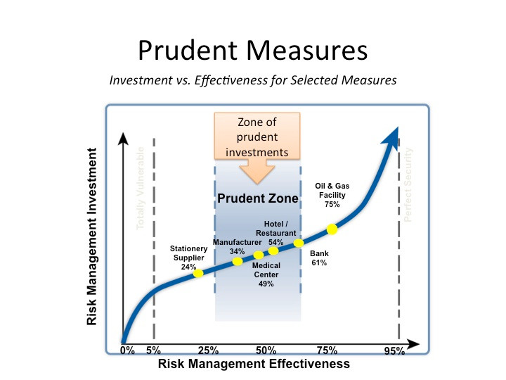 Effective investment depends on prudent measures