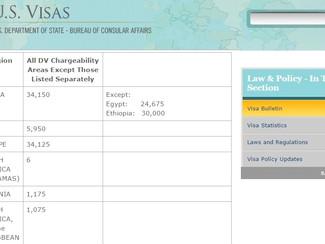 Boletín de Visas - Mayo 2015
