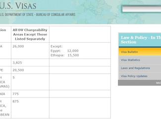 Boletín de Visas - Enero 2015