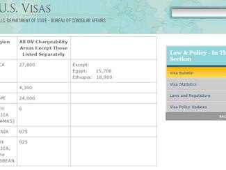 Boletín de Visas - Febrero 2015