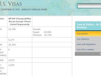 Boletín de Visas - Abril 2015
