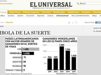 El Universal - Venezuela con 1.038 ganadores en lotería de visas de EEUU