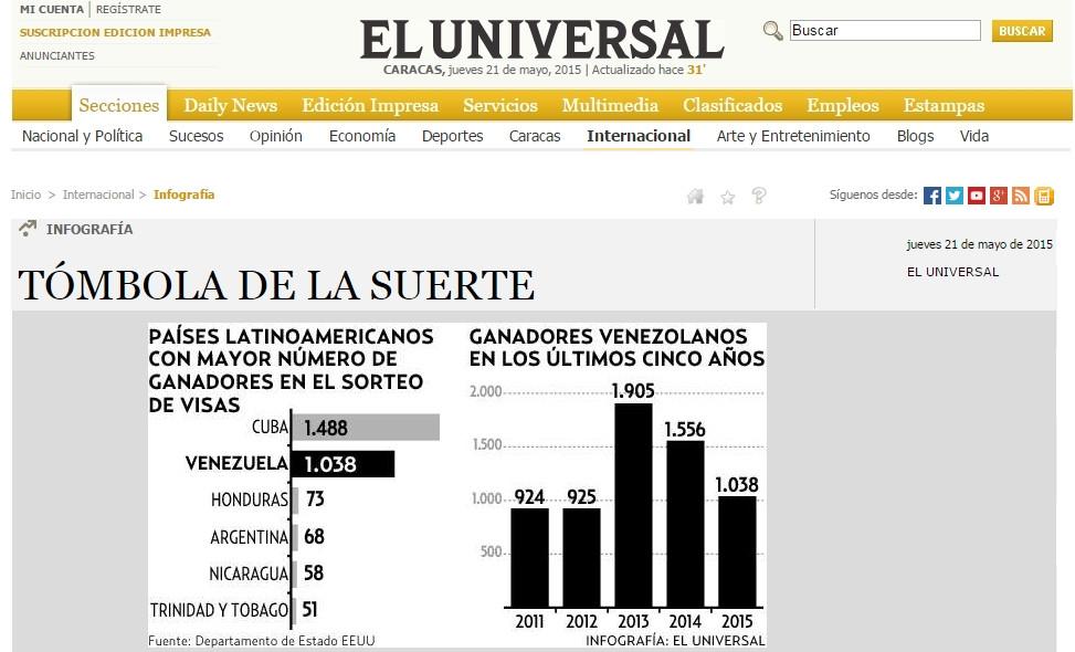 El Universal 5-21-15.jpg