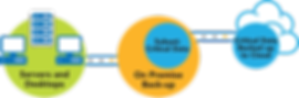 Cloud Storage Integration.png