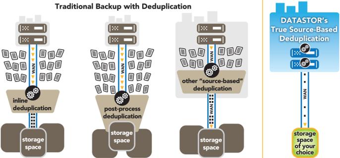 Deduplication Backup.png