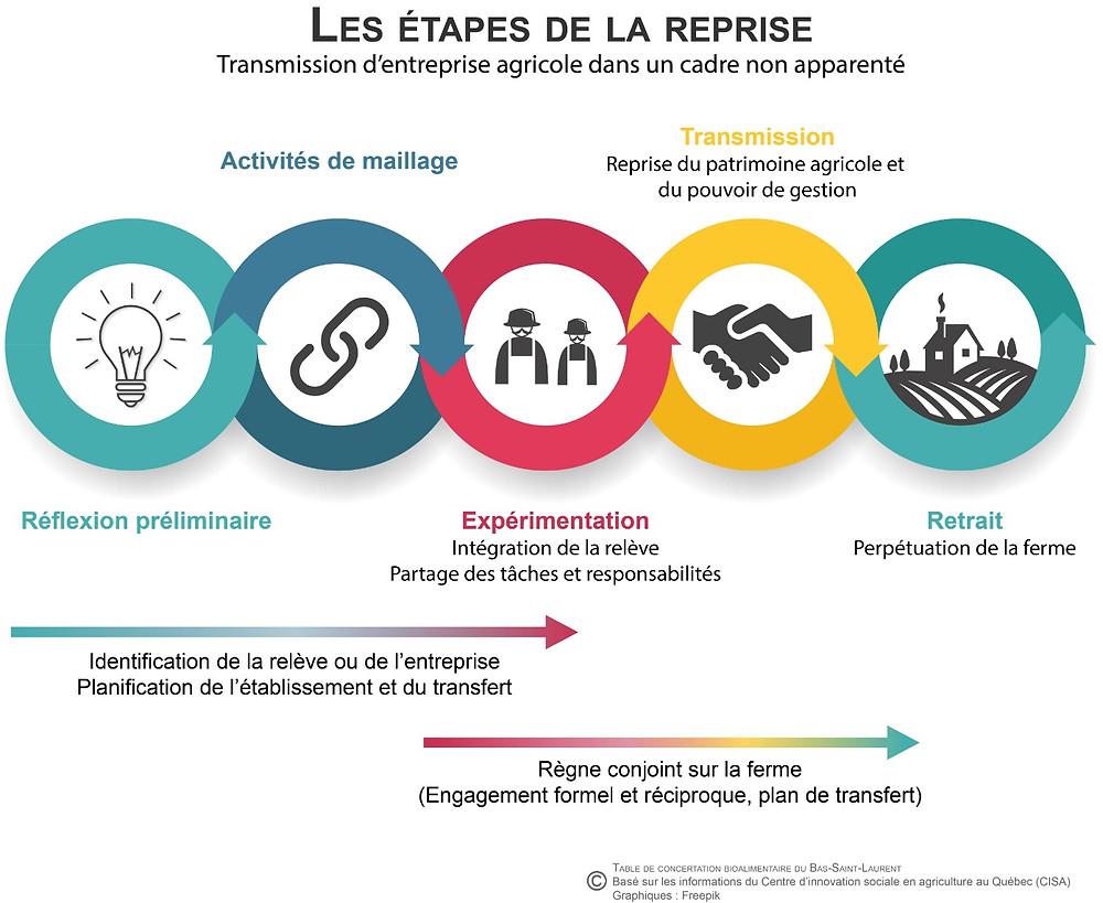 Les étapes de la reprise - Transmission d'entreprise agricole dans un cadre non apparenté