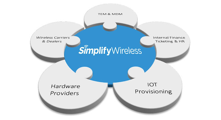 Simplify Wireless Infographic - how we fit into th wireless system
