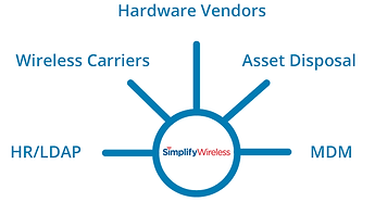 how Simplify Wireless fits i with hardware vendors