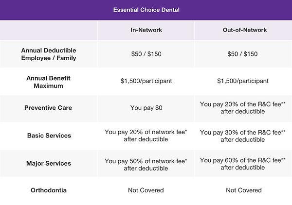 Essential Choice Dental.jpg