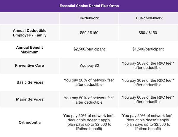 Essential Choice Dental Plus Ortho.jpg