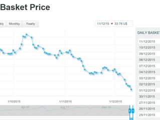 سقوط قیمت نفت اوپک به سطح ۲۵ دلار