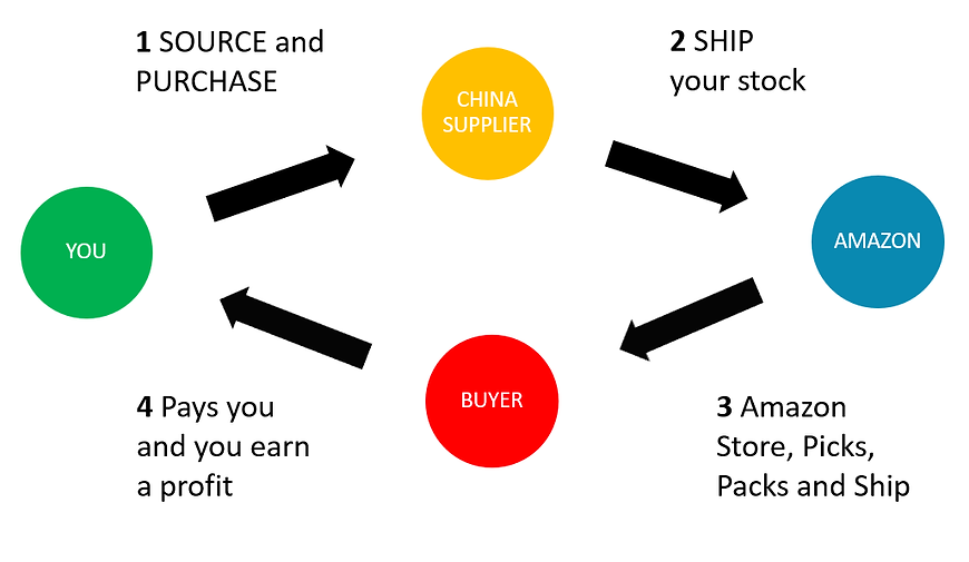 eComm Universe - FBA How it works in 4 simple steps