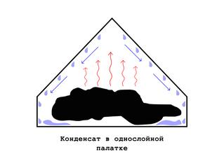Конденсат в палатке, что делать?