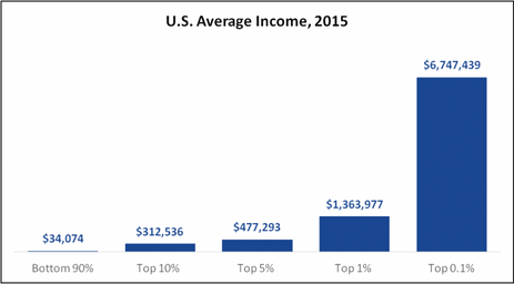 Over $6.7 million of income seperates the bottom 90% of Americans from the top 0.1%. This is a trend seen worldwide.