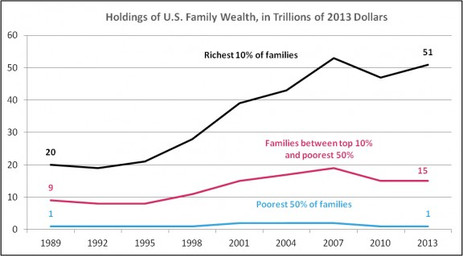 Over the past quarter of a century, only America's most affluent families have added to their net worth.