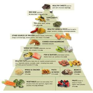 Food pyramid - Dr. Andrew Weil