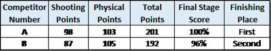 Points Only Scoring Graphic.png
