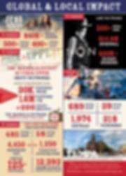 TXMPA TMIIIP Infographic benefits to Texas economy