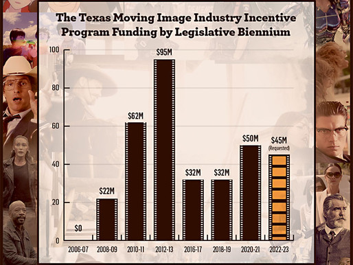 Texas Moving Image Industry Incentive Program Could Be a Lifeline for the State Economy