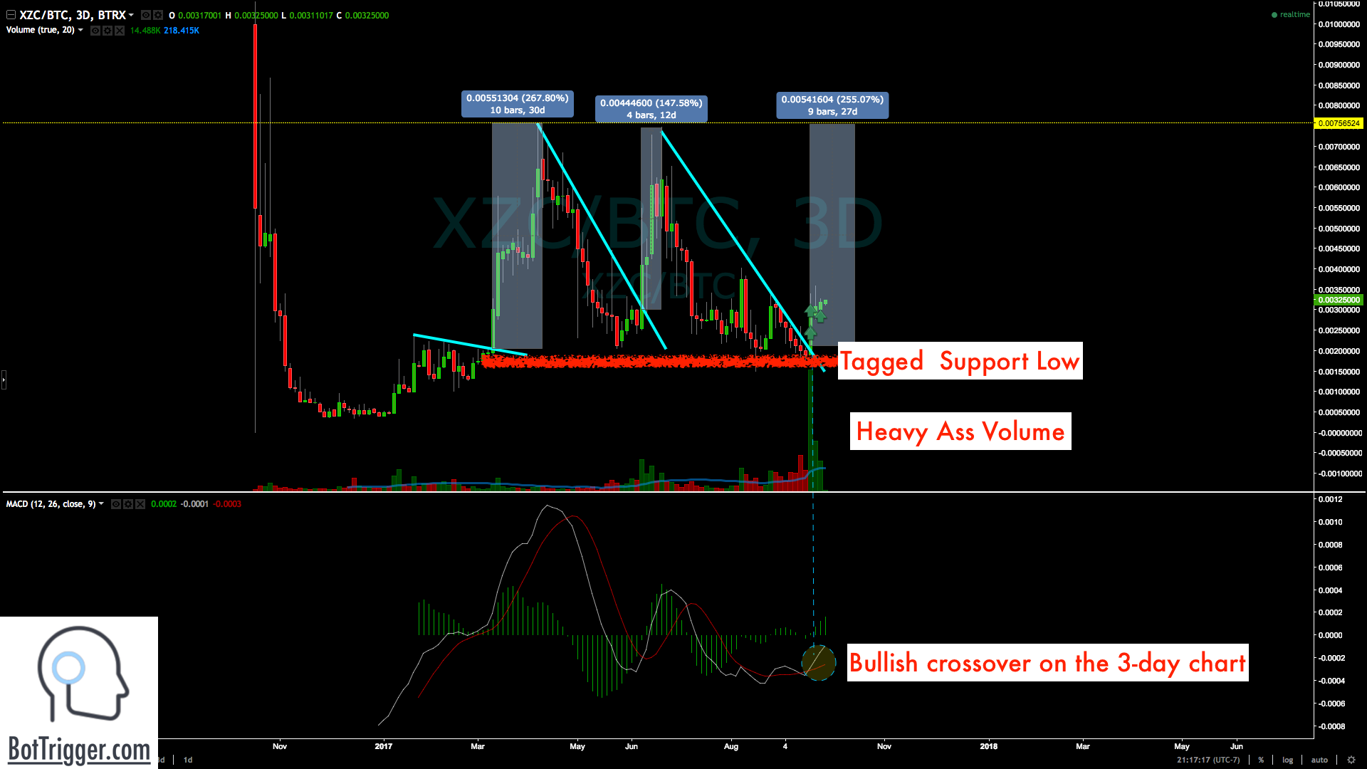 Market Cap $40 million, breaking out on the following technical setup