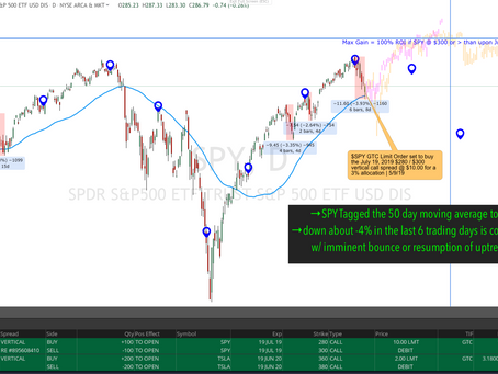 SPY En Route to $300 by July & Long the TQQQ
