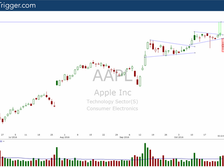 [Members Update]  $AAPL What to Expect From Here Post Earnings