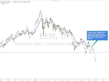BABA Breaking Unprecedented Technical Support & $EEM Short Hedge. Our Plan