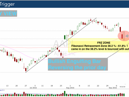 Apple (AAPL) Bullish Engulfs Itself - Higher Prices Coming.