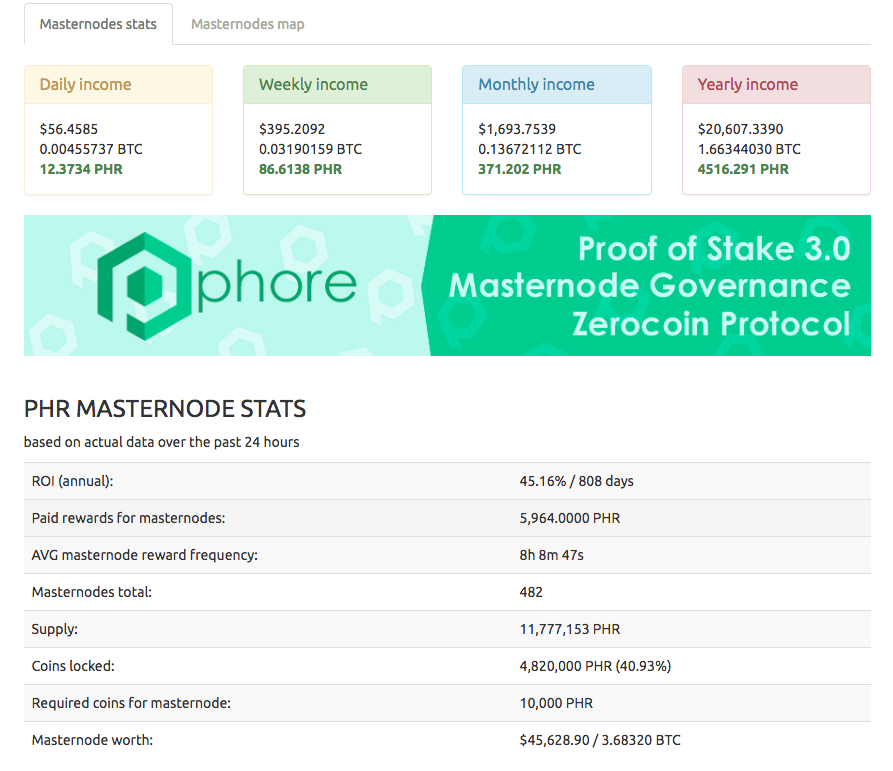 prices of cryptocurrency masternodes