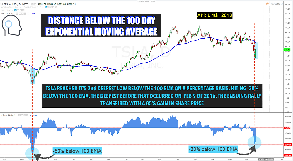 Distance Below the 100 DMA