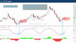 WYNN Buy Alert Monthly