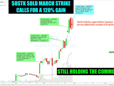 Members Trade Alert: $OSTK Sold Our March Options for a 120% Gain.