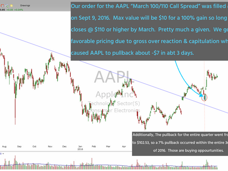 AAPL Stock Replacement Strategy - How We Will Make 150% Rotating Into This Call Spread