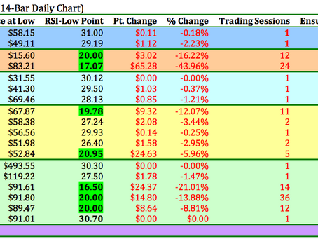 [MEMBERS UPDATE] $AAPL HISTORICAL ANALYSIS WHEN IT HITS EXTREME 30-RSI LEVEL