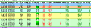 AAPL Historical Reactions on Extreme RSI Oversold Readings