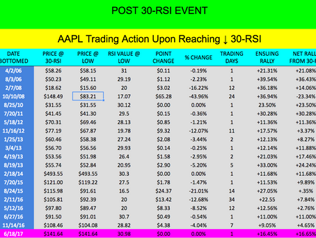 AAPL's Performance Track Record When it Hits a Value of 30-RSI Event = BUY WHEN IN BULL MARKETS