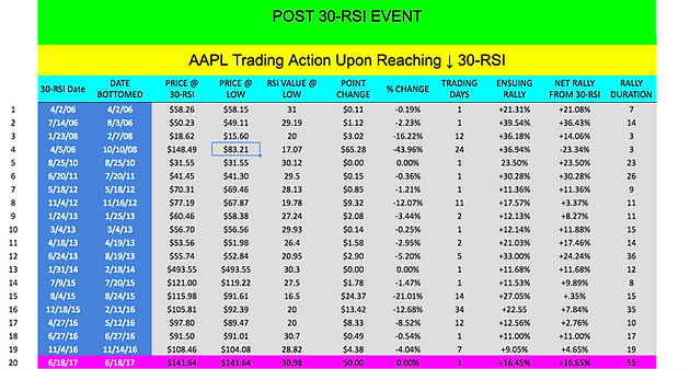 AAPL's Performance Track Record When it Hits a Value of 30